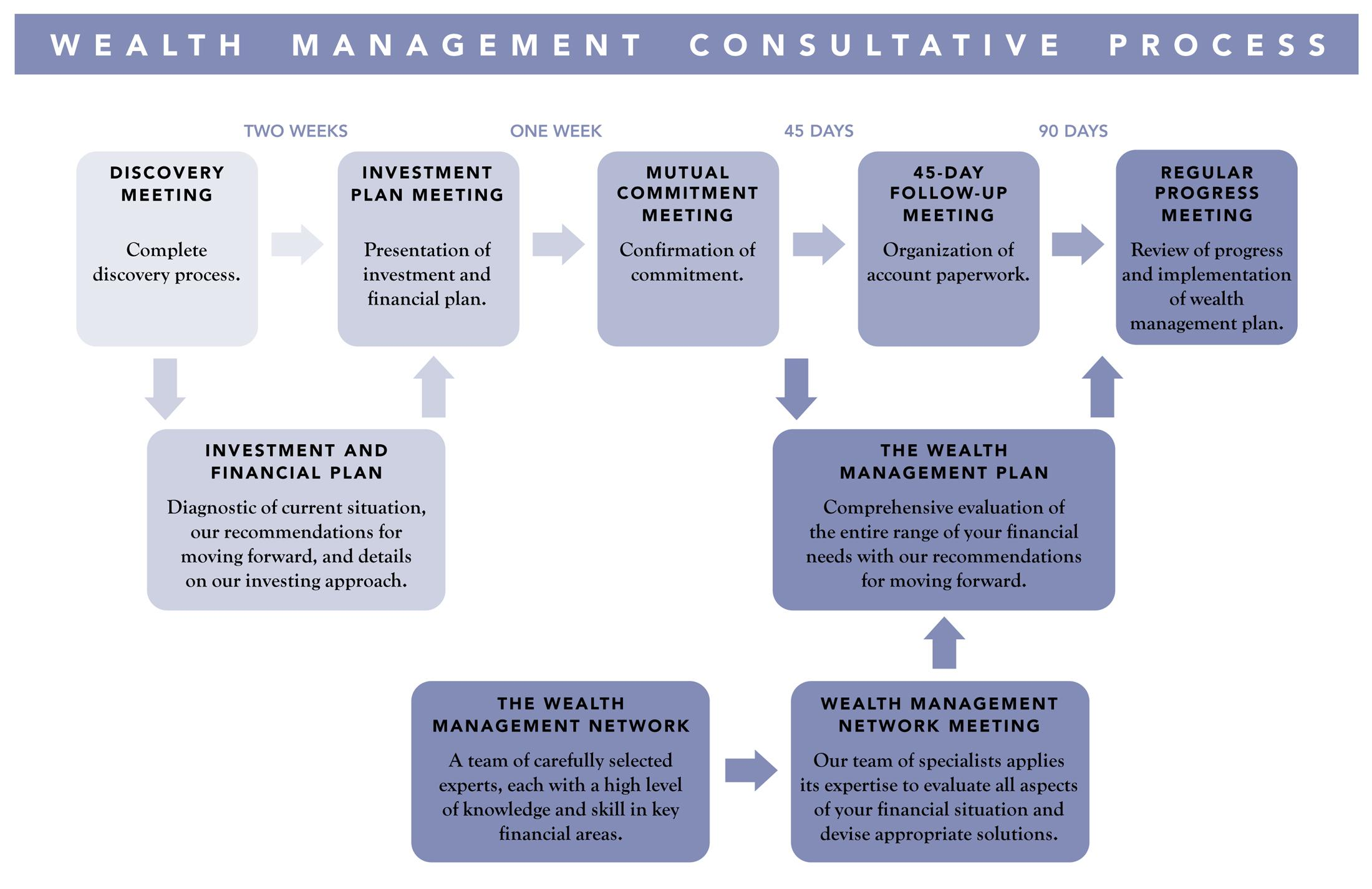 Consulting chart B